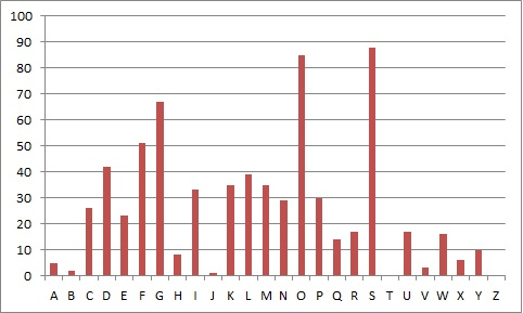 The Letter Frequencies After A Mixed Alphabet Cipher
